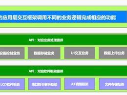 开源作品:基于TencentOS tiny英国达特甲醛探测仪产品级开发(二) ,