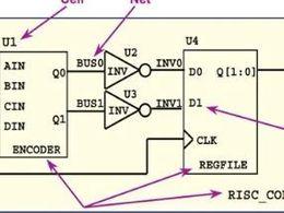 《数字集成电路静态时序分析基础》笔记⑤