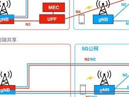 5G toB大戏拉开帷幕,公网专用正当其时