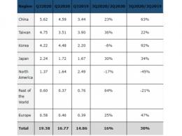2020年第三季度全球半导体设备比去年同期激增30%
