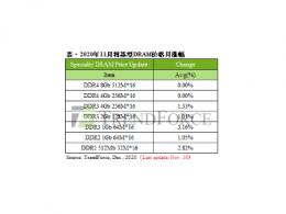 TrendForce集邦咨询:11月specialty DRAM主流容量價格大致持平,小容量DDR3 2Gb均、高價月漲