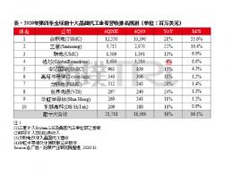 TrendForce集邦咨询:估第四季全球前十大晶圆代工业者产值年增18%,联电超越格芯挤进前三