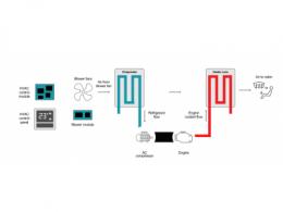 如何为混合动力汽车/电动汽车设计暖通系统