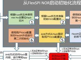 i.MXRT1050是怎样的串行NOR Flash启动初始化流程?