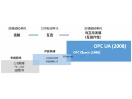"【OPC UA特刊】第二期:""连接、传达、安全"",实现工业IoT和工厂互连"
