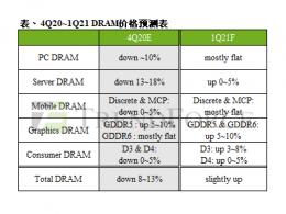 2021年第一季整体DRAM均价能否止跌反涨?    TrendForce集邦咨询