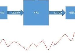 基于FPGA卡拉ok系统的设计--反馈抑制