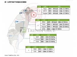 TrendForce集邦咨询:台湾半导体产业震后调查,DRAM与晶圆代工厂生产无碍