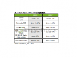 TrendForce集邦咨询:2021年第一季NAND Flash仍供过于求,估季跌幅约10~15%