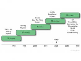 现场可编程逻辑门阵列(FPGA)赋能下一代通信和网络解决方案