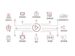 Silex Insight提供AV over IP全系列定制解决方案