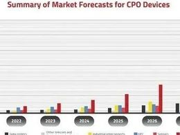 报告 | CIR:2026年共封装光学CPO市场将达3.44亿美元