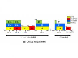 新日本无线新开发的GNSS LNA NJG1187