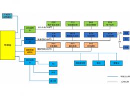 整车厂如何快速实现测试设备CANFD升级?