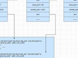 LwIP 协议栈之 udp 协议解析