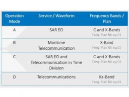 在射频软件化的道路上,Teledyne e2v的数据转换 器可直接访问Ka波段,并突破数字信号处理的极限