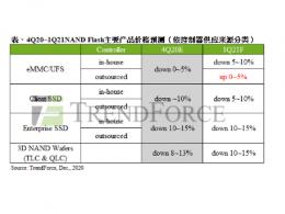 TrendForce集邦咨询:上游晶圆代工产能紧缺,NAND Flash控制器将上涨约15~20%