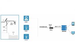 环境监测RTU无线通讯解决方案