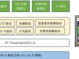 开源作品:基于RT-Thread 智慧农业监测系统产品级开发