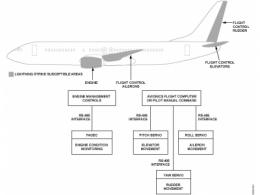 航空电子应用中通信接口的防雷保护