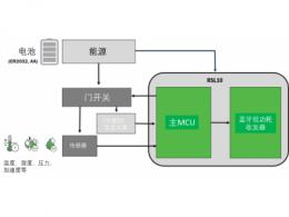 基于安森美半导体的超低功耗RSL10系列的资产管理方案