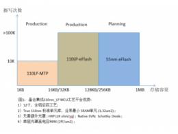 合肥晶合集成推出110nm_LP MCU 全平台解决方案