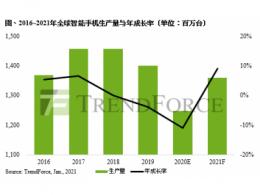 预估2021年智能手机生产量达13.6亿支,华为将跌出全球前六大排行榜