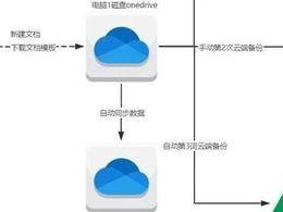 【S操作】综合利用腾讯文档、OneDrive、印象笔记evernote、有道云笔记等各种云工具,轻松实现数据云存储及多重
