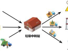 论垃圾分类与边缘计算的关系