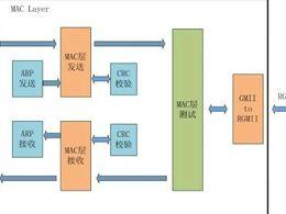 基于FPGA千兆以太网的开发(1)