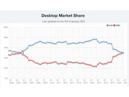 别给测试工具数据骗了,AMD台式CPU市场份额仅有英特尔1/4