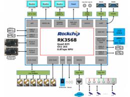 瑞芯微安防后端方案RK3568赋能NVR/XVR全面硬件升级