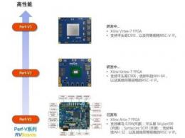 RVBoards产品:Perf-V1