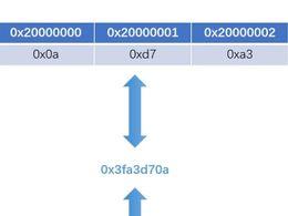 STM32如何收发float类型数据?
