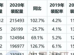 LKS数据月报:2020前11月LKS装配量同比增107%