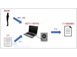 浅析Intel TCM- Thunderbolt™ FV测试必要工具
