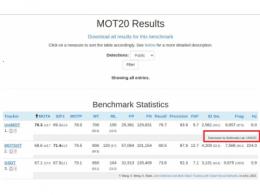 全球冠军!紫光展锐多媒体算法斩获MOT20榜单第一