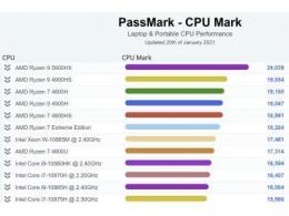 AMD锐龙9 5900HX泄露:单线程超英特尔i9-10980HK