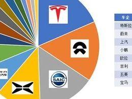 CATL的主要乘用车客户使用量分析