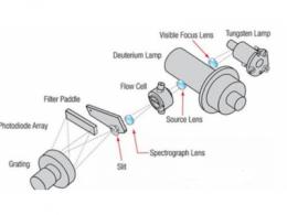 光二极管阵列检测器