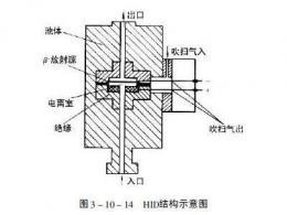 氩电离检测器