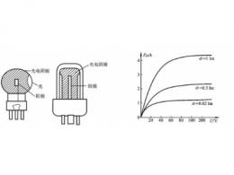 硫化铅光电池