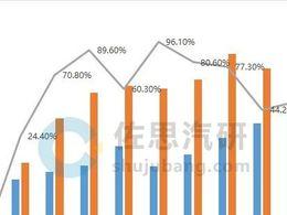 前雷达数据月报:2020前11月前雷达装配量同比增57%