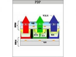 PDP等离子显示屏