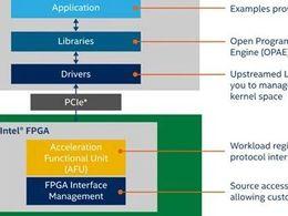 实现可扩展性和标准化,英特尔® Open FPGA Stack轻松实现加速平台设计