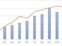 2020年中国的48V和HEV车型的统计