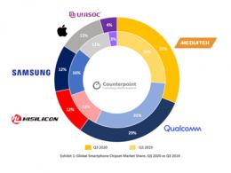 联发科2020年财报解读:5G芯片和多元业务助推营收创新高