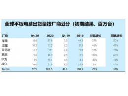 Strategy Analytics:2020年平板电脑出货量同比增长18%,达七年新高