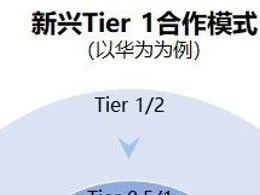 自动驾驶Tier1研究:L2+集中落地,Tier 1布局中间件