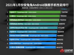 骁龙888旗舰iQOO7:安兔兔鲁大师1月性能排行均霸榜头名
